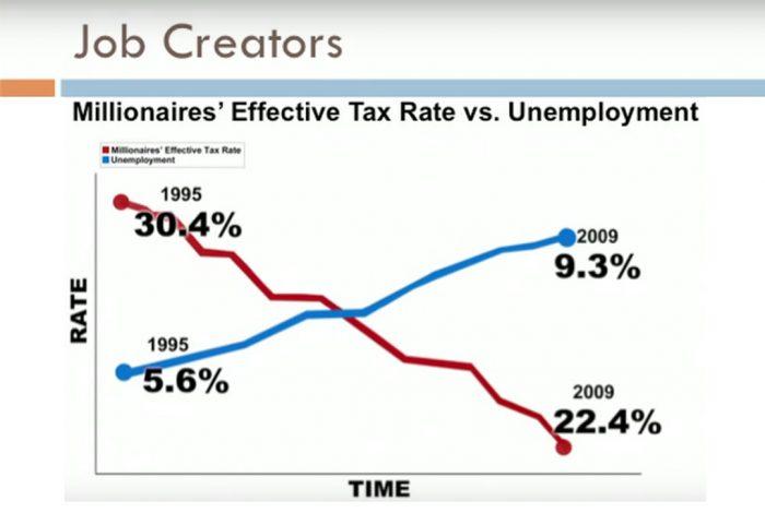 Job Creators