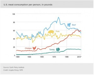 American consumers eat more chicken than all types of beef combined