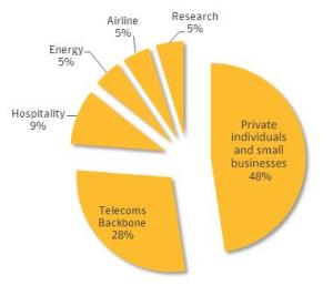 Sectors targeted by Regin, according to Symantec.