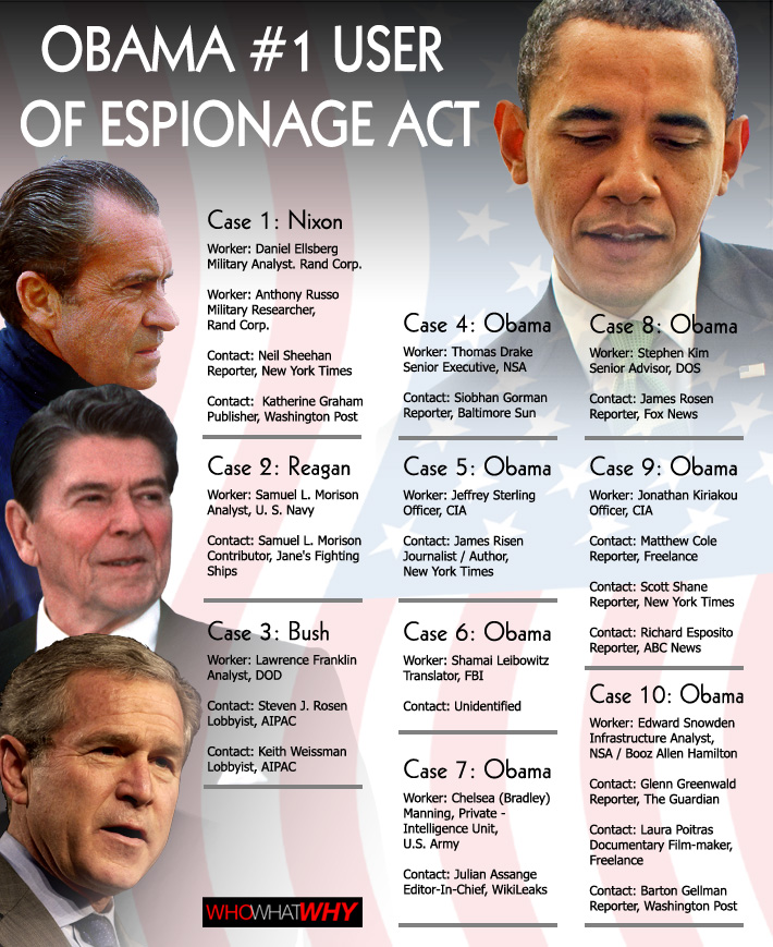 Infographic_Espionage_Act_710x869