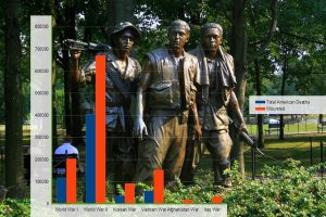 November 11 is Veterans Day in the United States. The chart data was adapted from United States military casualties of war on Wikipedia. The photo in the background is of The Three Soldiers Memorial, a feature of Vietnam Veterans Memorial in Washington, DC. Photo Credit: Abir Anwar / Fickr (CC BY 2.0)