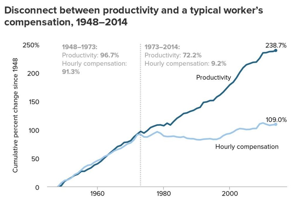 ata for average hourly compensation of private sector workers, and net productivity of the total economy. Net productivity is the growth of output of goods and services minus depreciation per hour worked. Source: EPI analysis of data from the BEA and BLS..  Photo credit: Economic Policy Institute