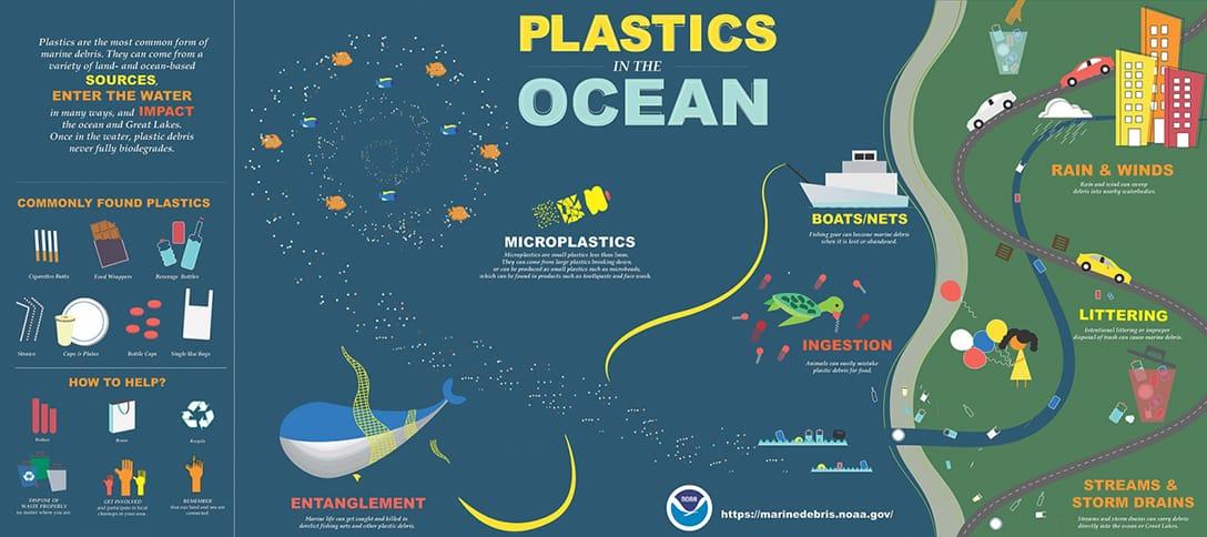 plastics, ocean