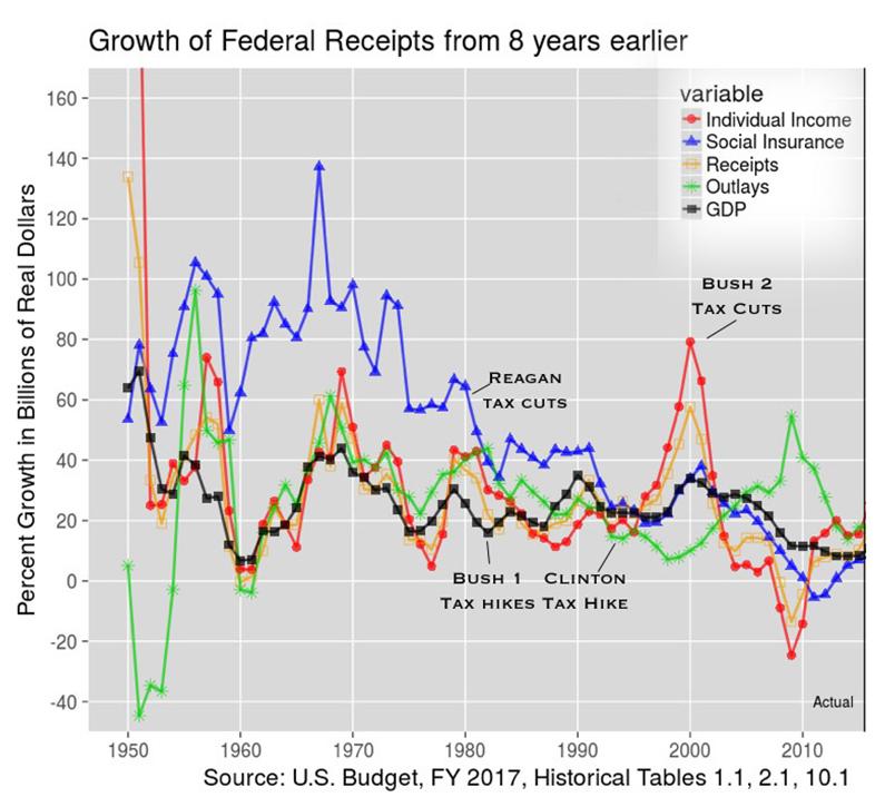 growth, chart