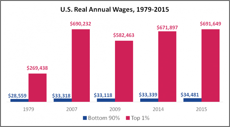 chart, wages