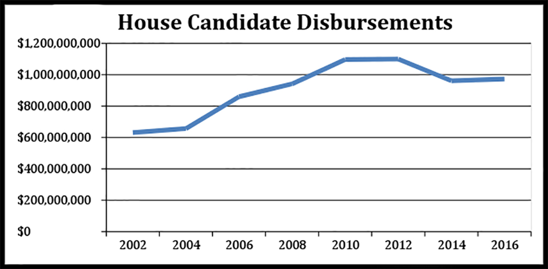 campaign spending, US House of Representatives