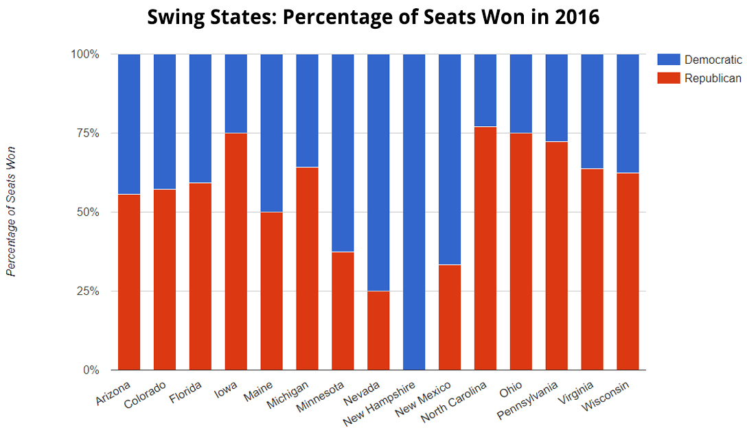 Swing States, Percentage of Seats Won in 2016