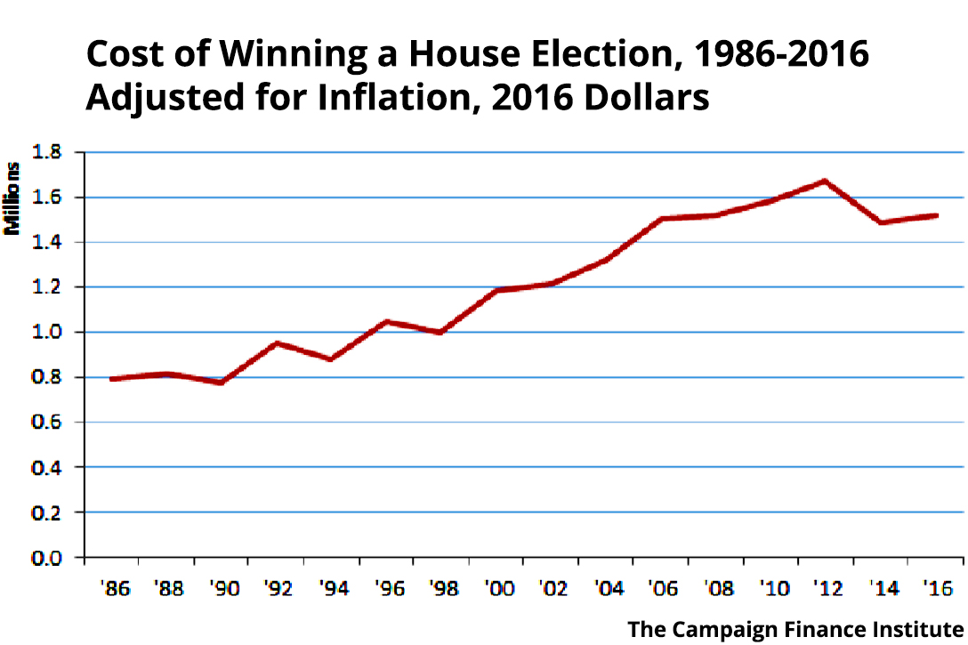 cost of election, US House