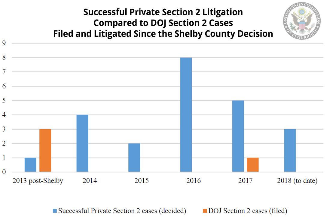 Section 2 litigation