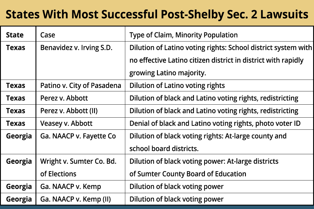 Successful Post-Shelby County Section 2 Cases in Georgia, New York, and Texas.