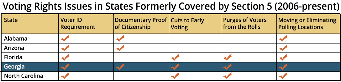 Voting Rights Issues in States Formerly Covered by Section 5 (2006-present)