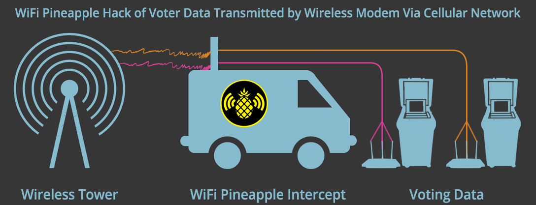 WiFi Pineapple, intercept, wireless, modem