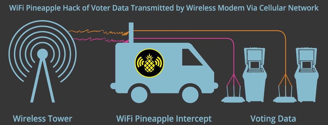 WiFi Pineapple, intercept, wireless, modem