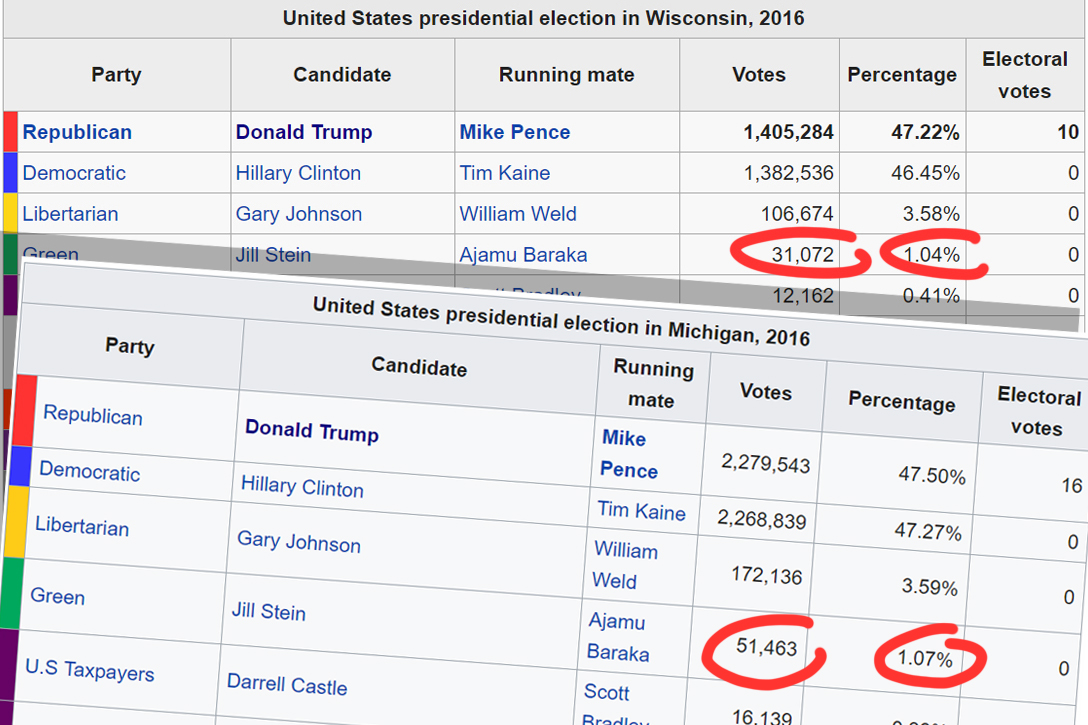 US Presidential Election, Michigan, Wisconsin, 2016