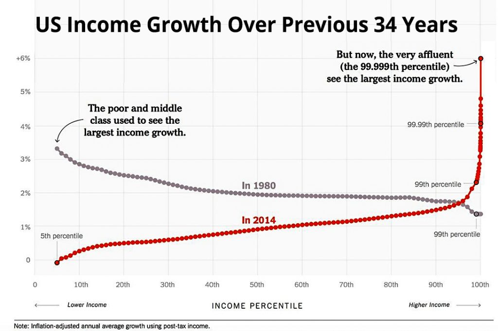 US Income Growth Over Previous 34 Years