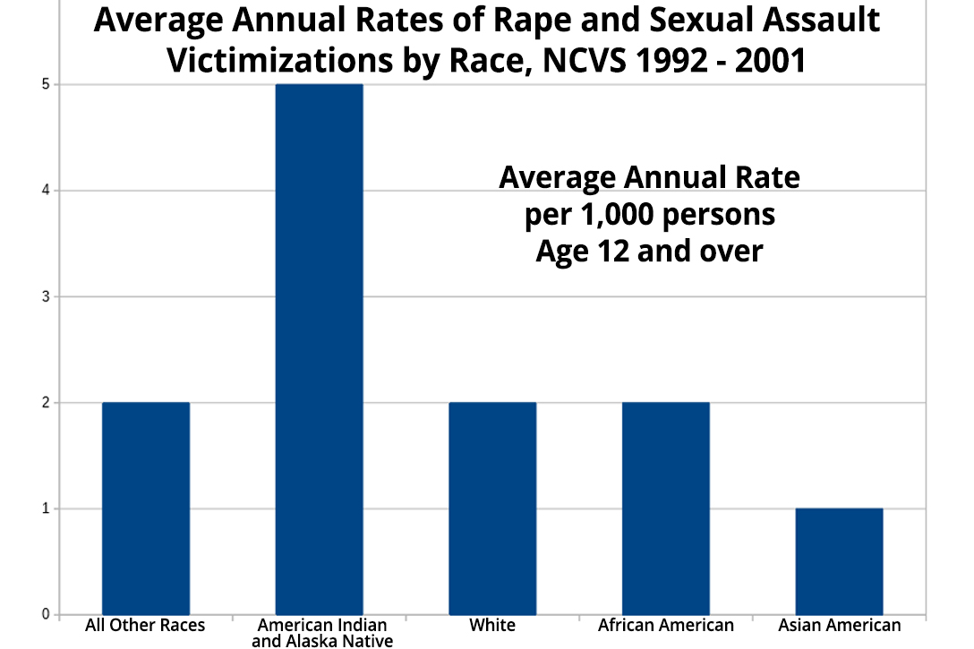 Average annual rates of rape and sexual assault victimizations by race, National Crime Victimization Survey 1992 - 2001