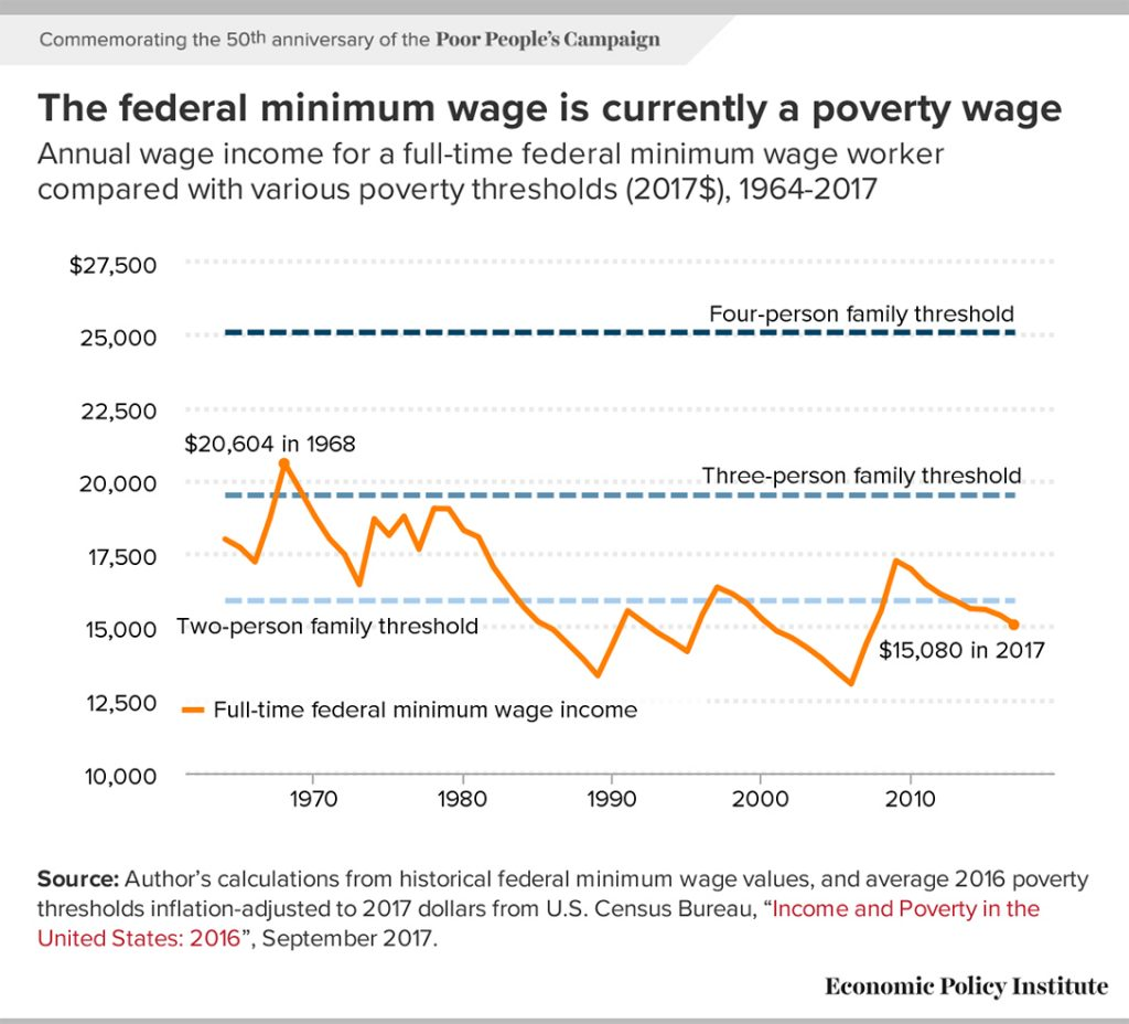 Federal minimum wage, chart, EPI, Economic Policy Institute