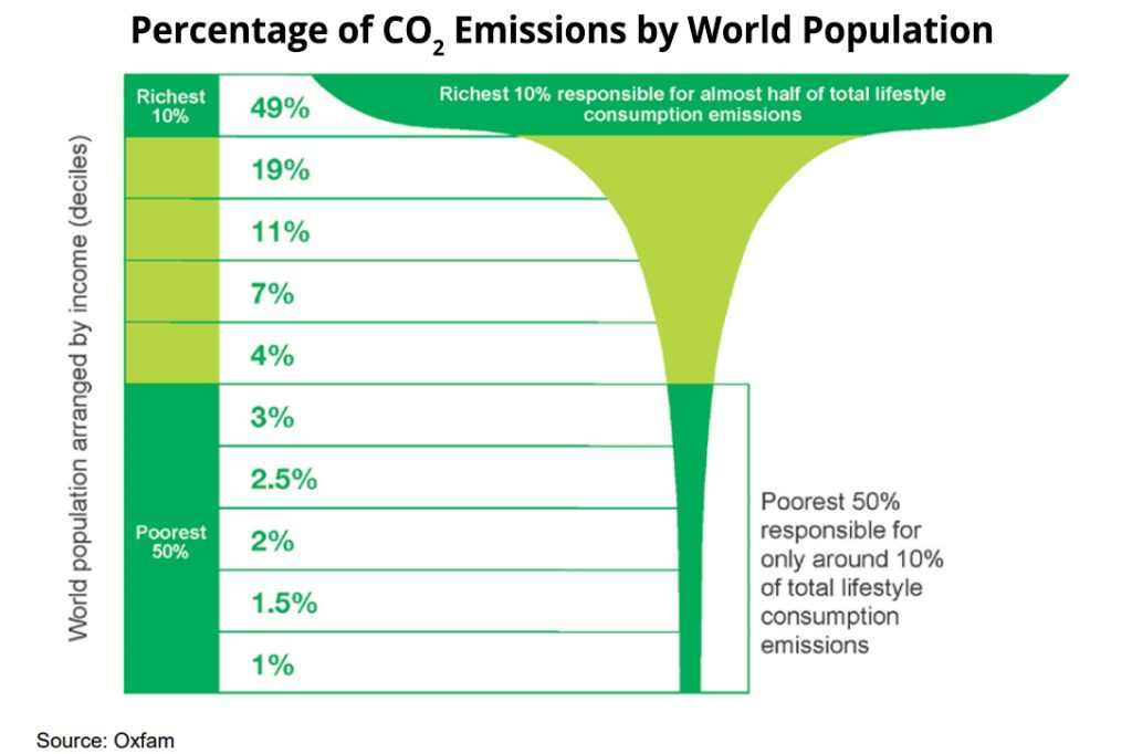 OXFAM, CO2 Chart