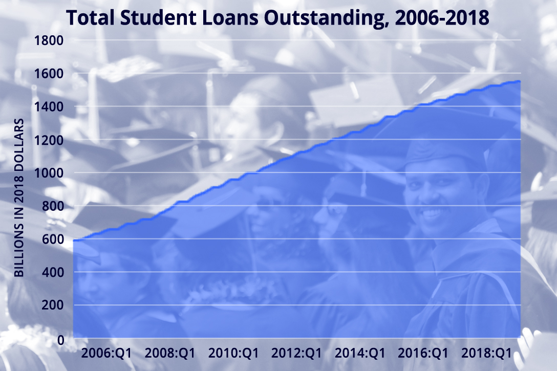 student loans 2006 to 2018