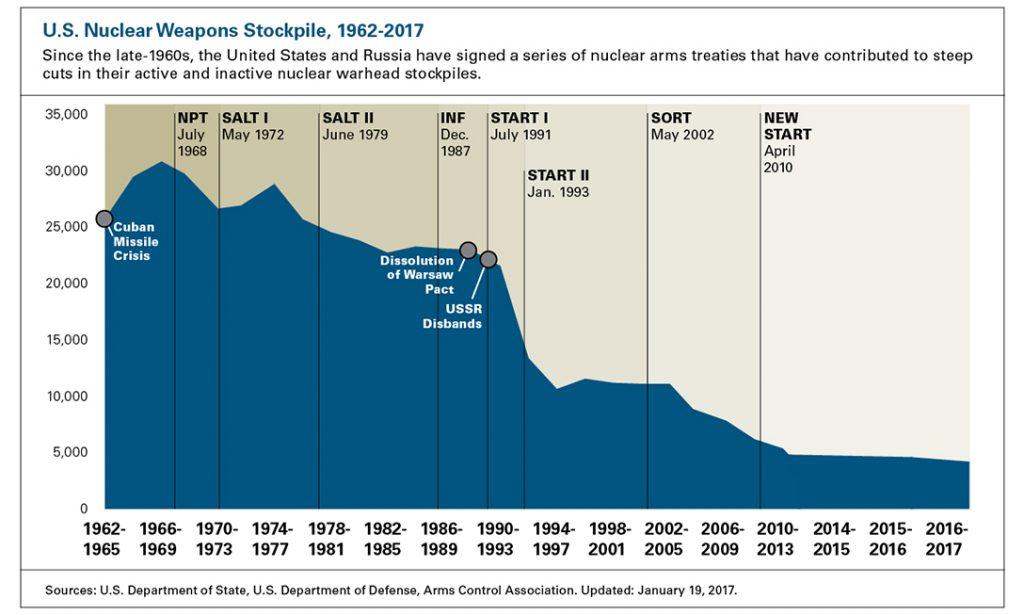 Nuclear Stockpiles
