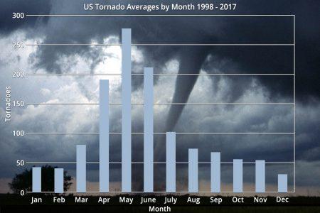 US tornado averages per month
