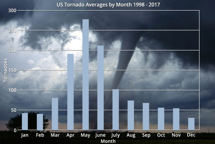 US tornado averages per month