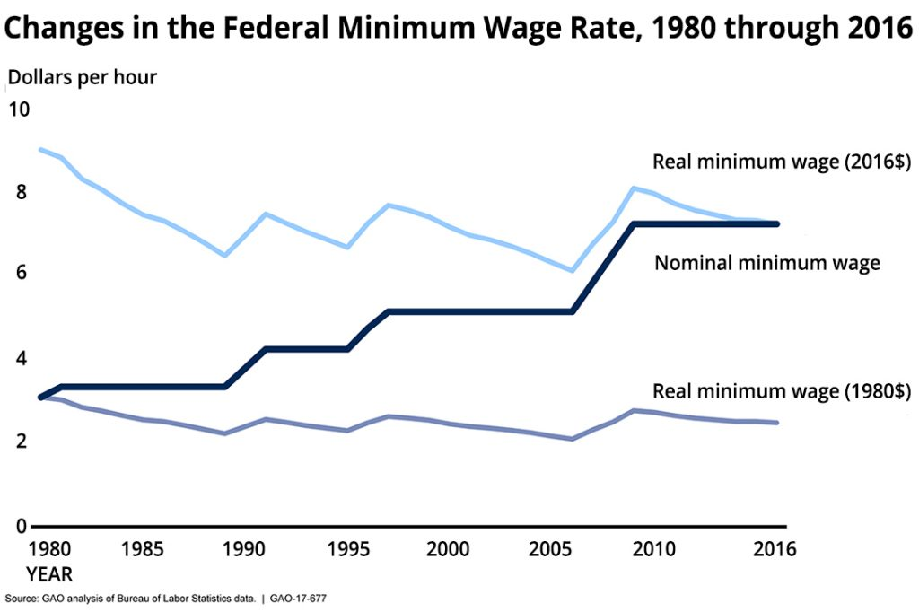 Changes in the federal minimum wage