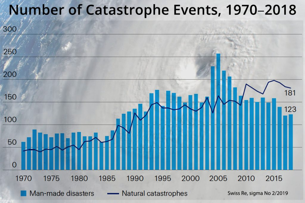 catastrophe events, hurricane