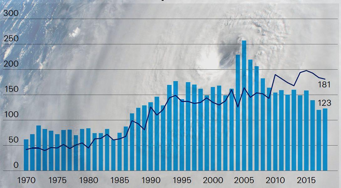 catastrophe events, hurricane