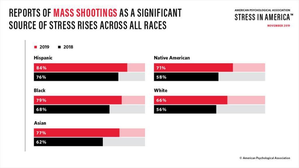 mass shootings, stress