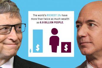 OXFAM, world, income inequality, Jeff Bezos, Bill Gates