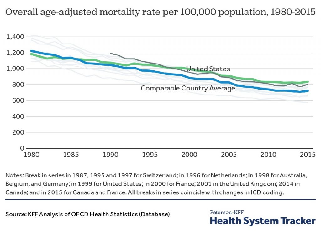Overall Age-Adjusted Mortality