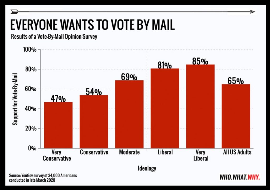 vote-by-mail is popular