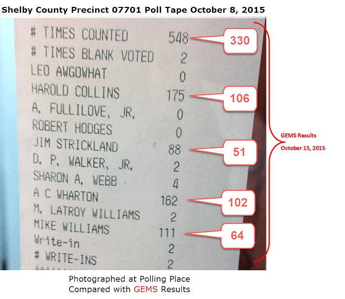 Shelby County, Poll Tape