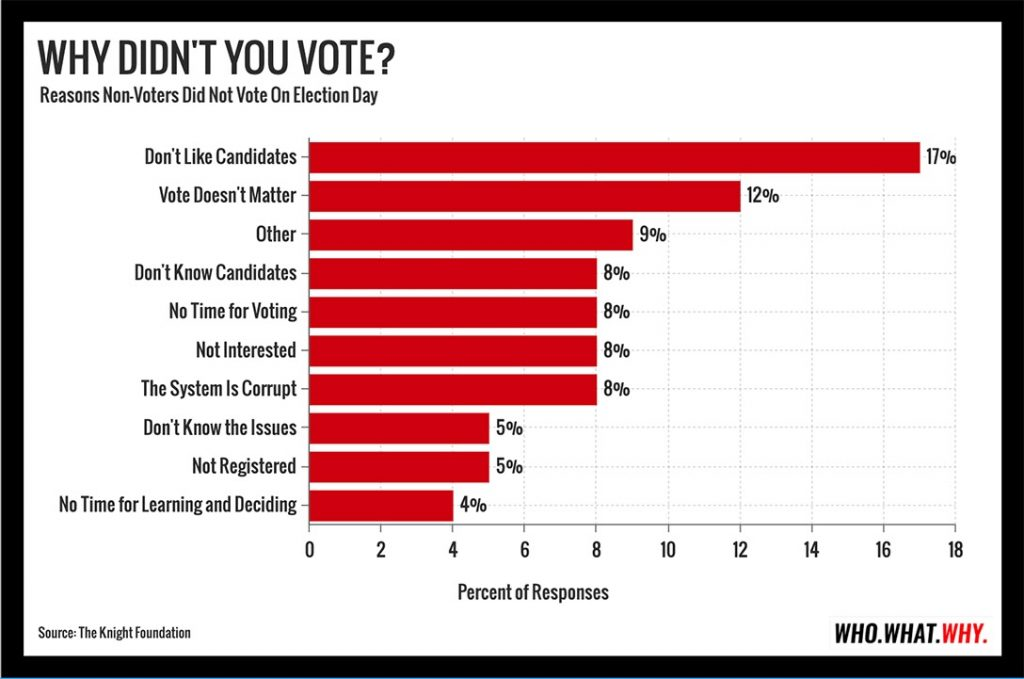 why people don't vote