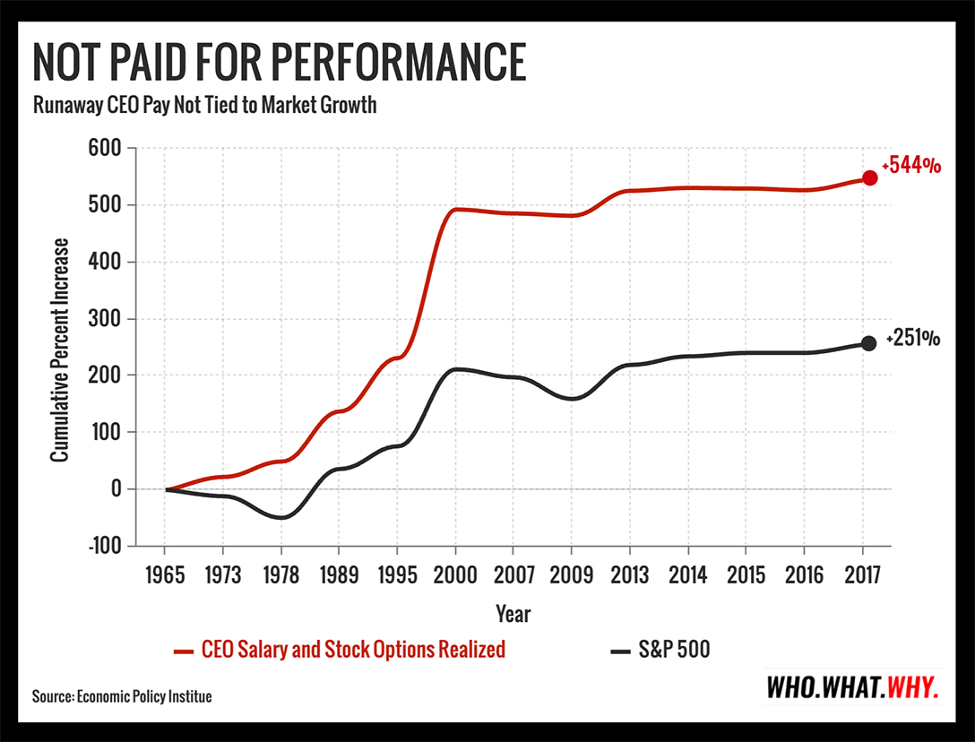 CEO to Worker Compensation, 1965 to 2017