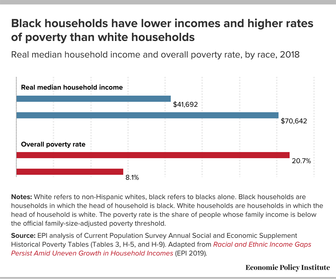 Black Household Income