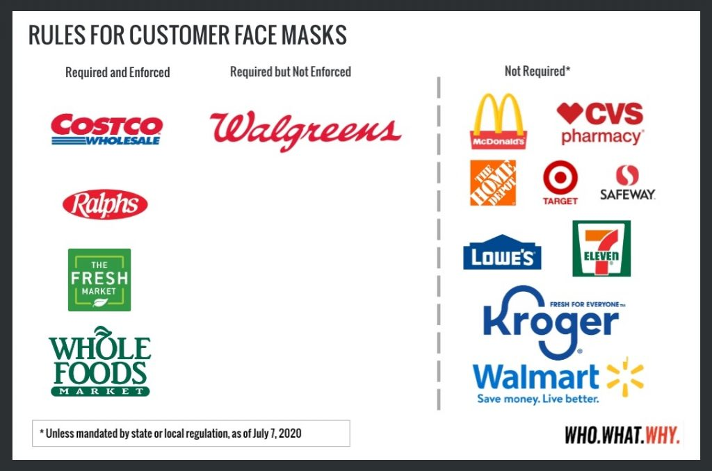 Companies Mask Rule List