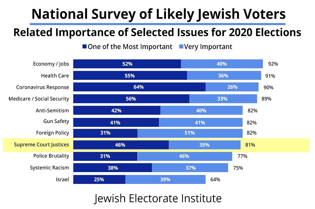 Florida, Jewish, voters