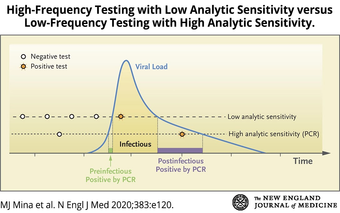 High-Frequency Testing vs Low-Frequency Testing