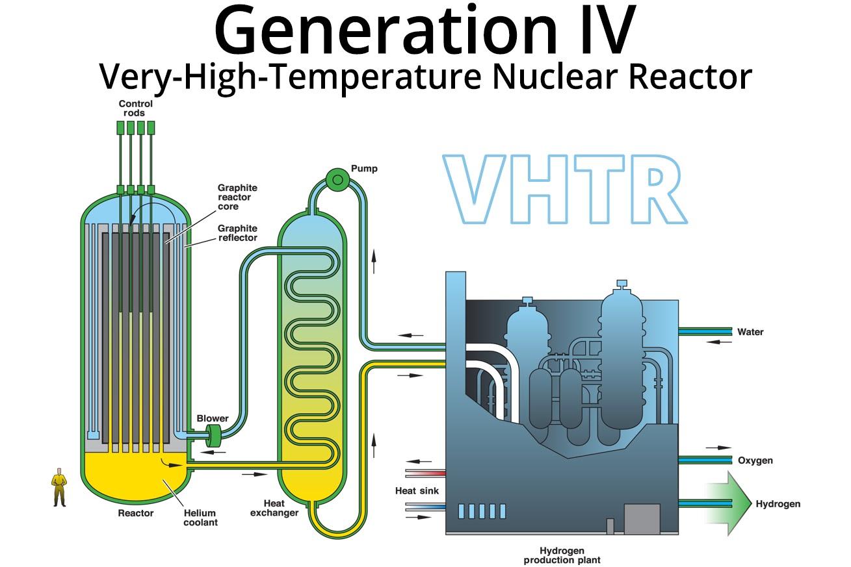 Very High Temperature Reactor