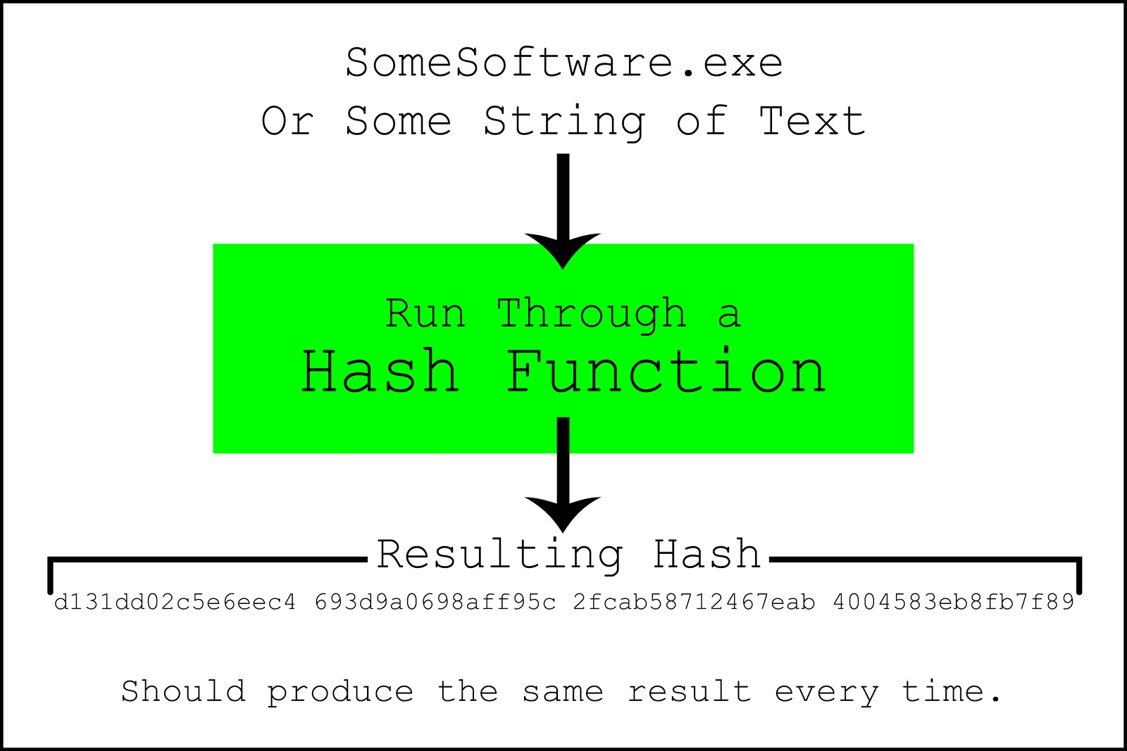 hash verification