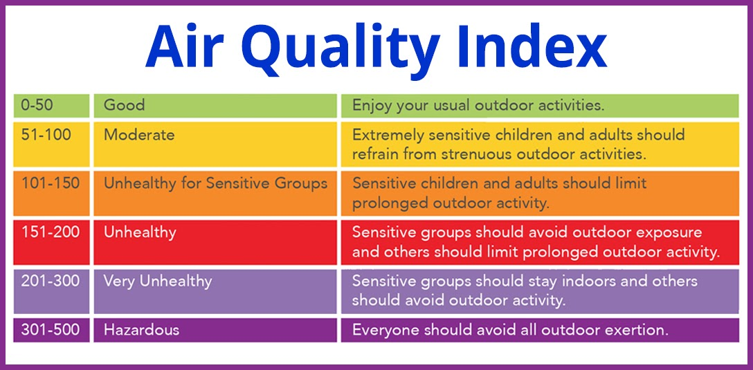 Wildfire Air Quality Index During Covid