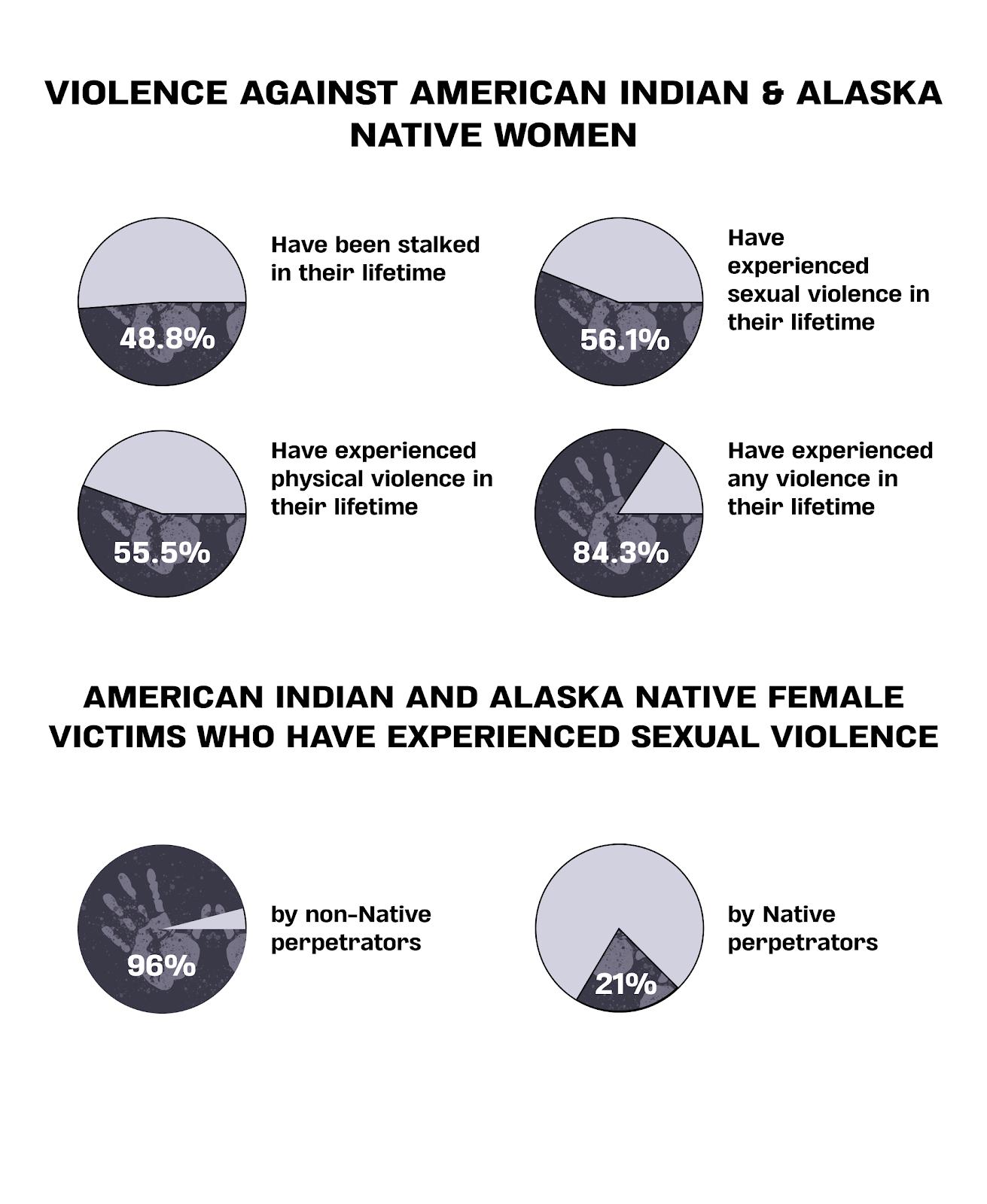violence against women, American Indian, Alaska Native, American Indian women, Alaska Native women, MMIP