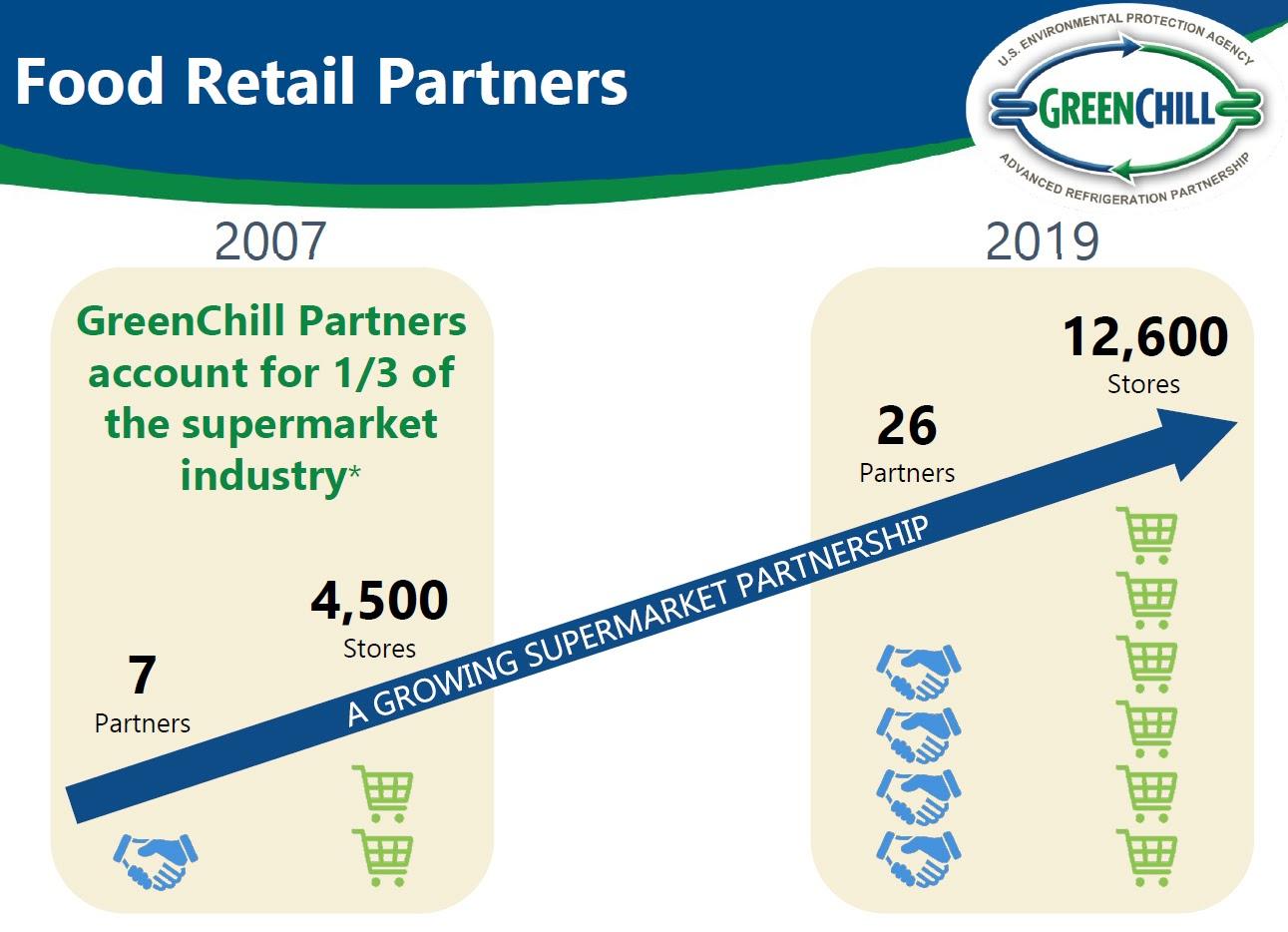 EPA GreenChill Partnership