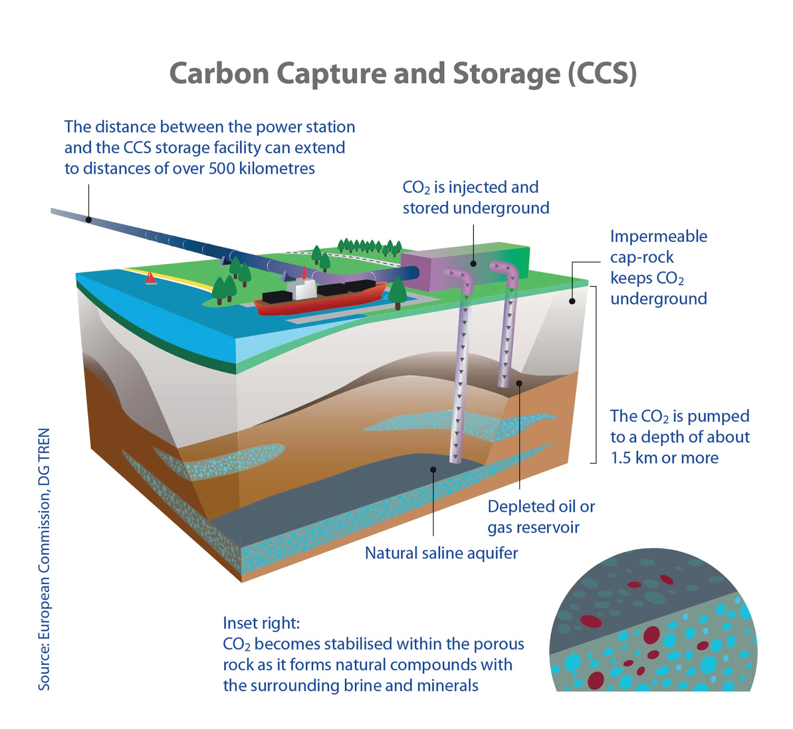 Carbon Capture, storage
