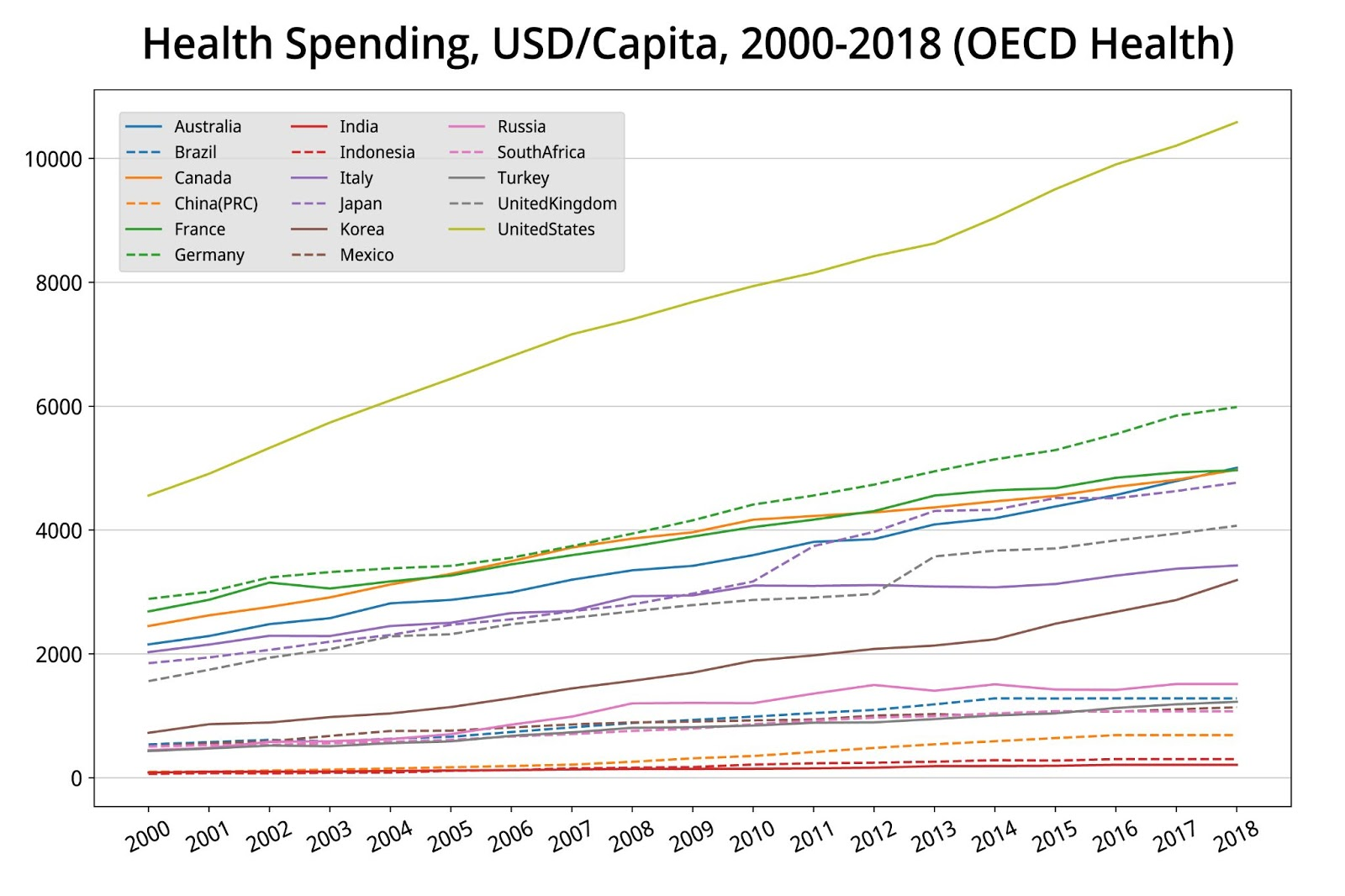 Health Spending Per Capita in G20 Countries