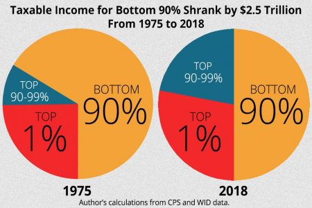 Rand Report, Trends in Income From 1975 to 2018