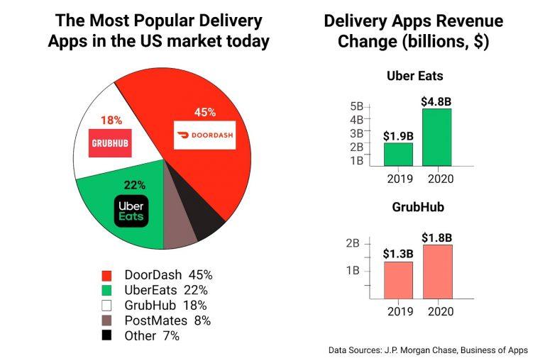 Most Popular, Delivery Apps, US Market, Revenue Change