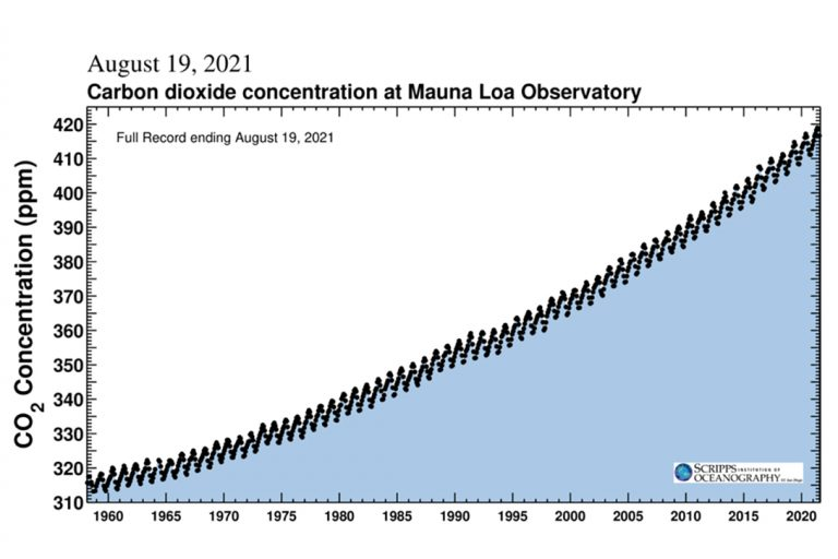 The Keeling Curve, Scripps